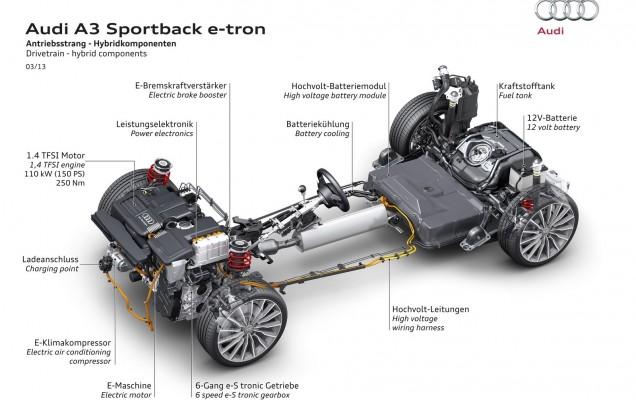Platforma Audi A3 Sportback e-tron