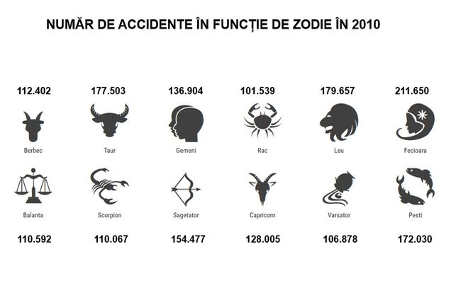 ZODII-AUTO-BILD-ACCIDENTE