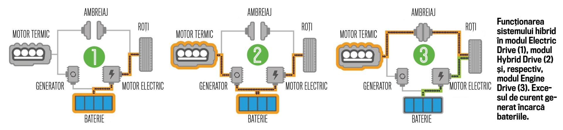 sistemul hibrid Honda CR-V