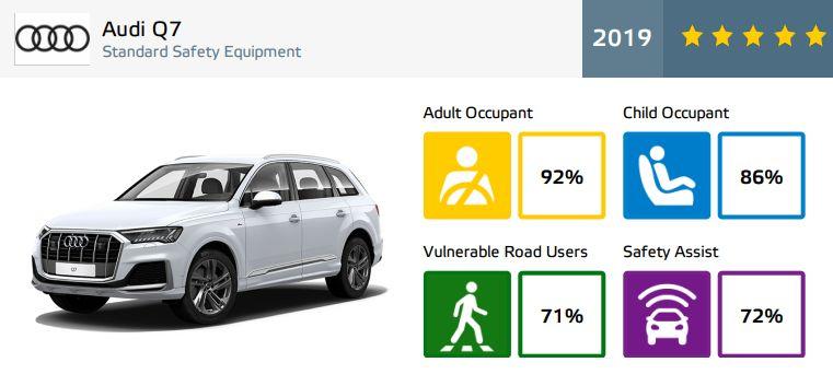 Audi Q7 - rezultate EuroNCAP - 5 stele