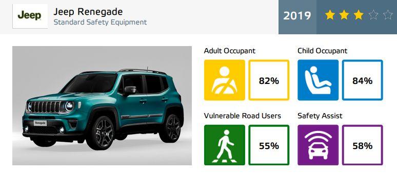 Jeep Renegade - rezultate EuroNCAP - 3 stele