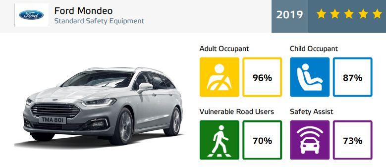Ford Mondeo - rezultate EuroNCAP - 5 stele