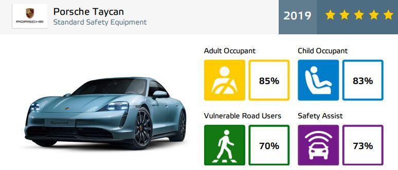 Porsche Taycan - rezultate EuroNCAP - 5 stele