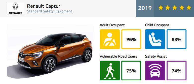 Renault Captur - rezultate EuroNCAP - 5 stele