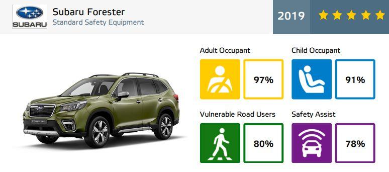 Subaru Forester - rezultate EuroNCAP - 5 stele