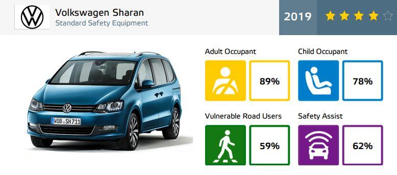 Volkswagen Sharan - rezultate EuroNCAP - 4 stele